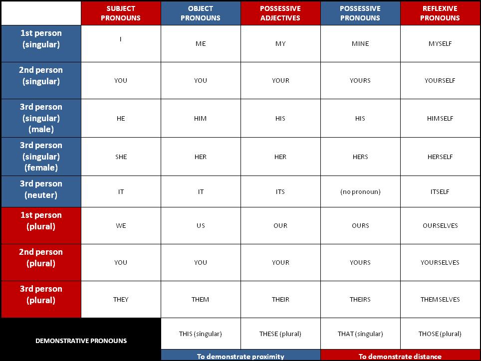 Tabela dos Pronomes [Pronoun Chart] (para imprimir clique aqui)