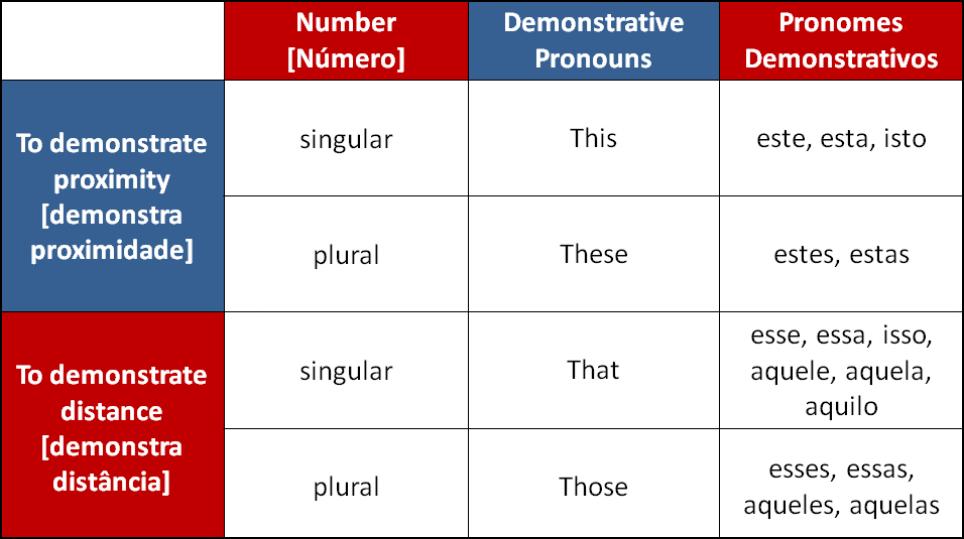Tabela sobre Pronomes Demonstrativos